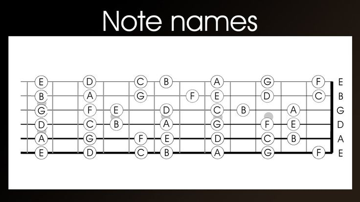 Guitar note names (Left Handed) - learn the notes names on a guitar in 4...