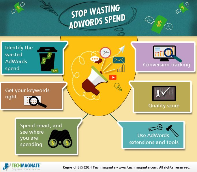 How to Stop Wasting AdWords Spend with Simple Tactics