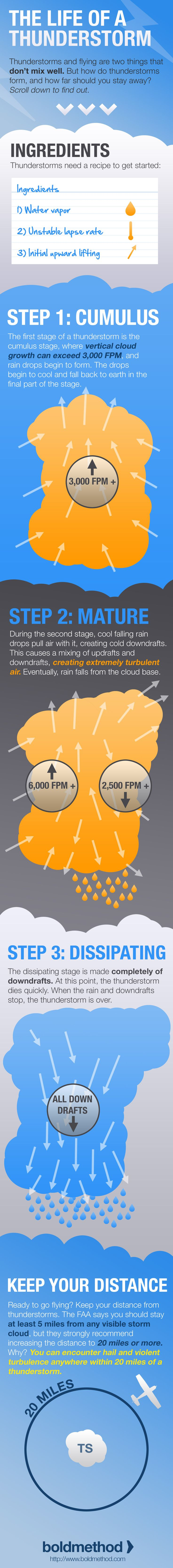 How Thunderstorms Form, And What A Safe Distance Is For Your Plane
