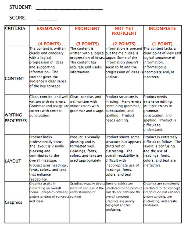 macbeth reflective essay rubric Memorably presents the experience for the reflection uses extended detail like a  writer uses language to be convincing shows great depth of thought.