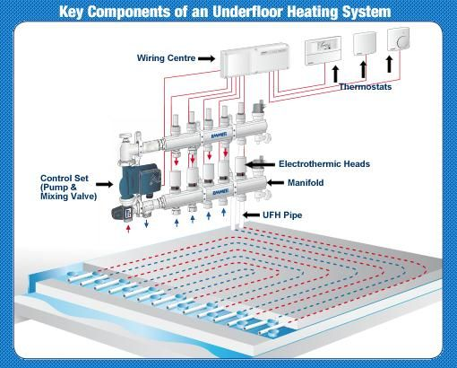 4504705c6d4b94c8edb98c8ca0a44abd hydronic heating underfloor heating 63 best wet underfloor heating images on pinterest thermostats warmafloor wiring diagram at bayanpartner.co