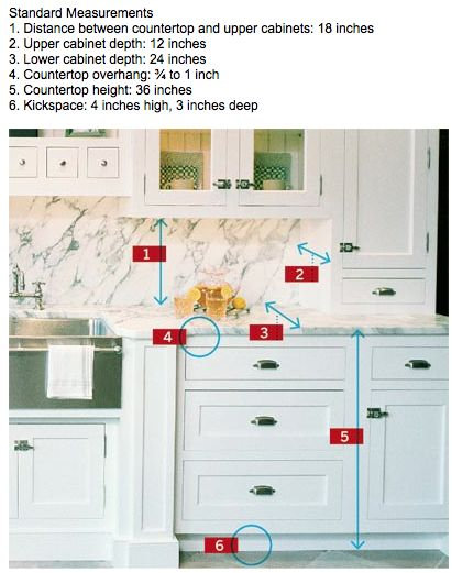 Kitchen Cabinet Rules Of Thumb Kitchen Bathrooms