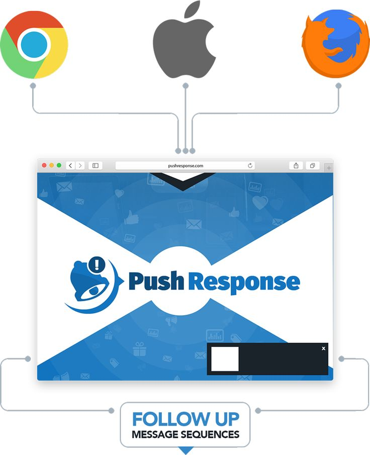 Push Response Review+BEST BONUS+Discount - Easily Send Unlimited Messages And Create Unlimited Lists Warrior Forum Classified Ads