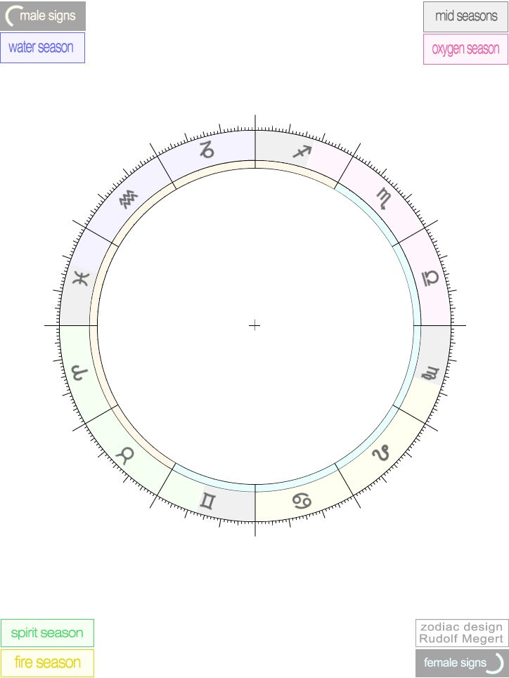 Scientific Astrology, Free empty printable Astrological