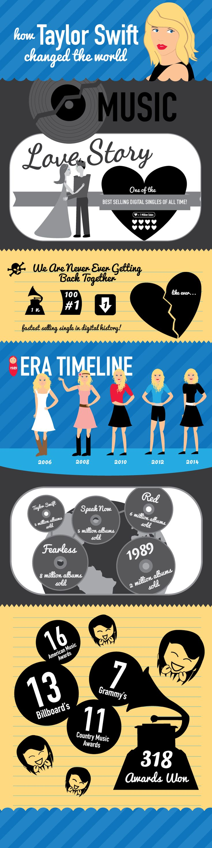 Taylor Swift infography