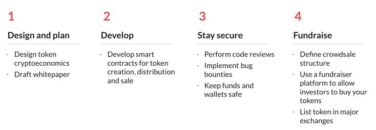 The 4 Stages of a Token Sale – Zeppelin