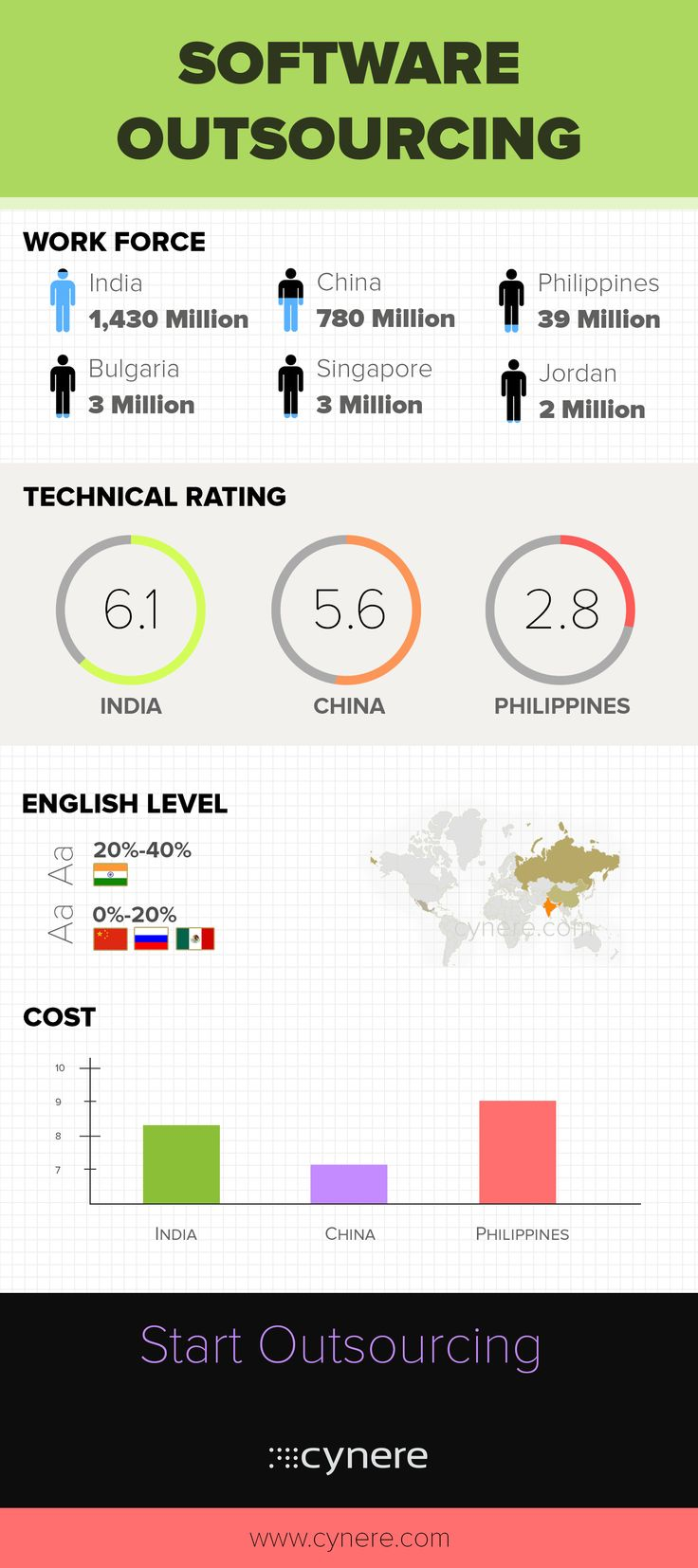 Software outsourcing country wise comparison. Find the best place to outsource your project.