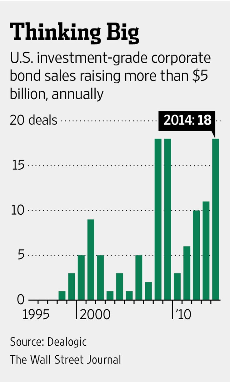 January 21, 2015:  The appetite for investment-grade debt of large corporations is seemingly insatiable.  At the very least, this will allow corporations to keep cost of capital extremely low.