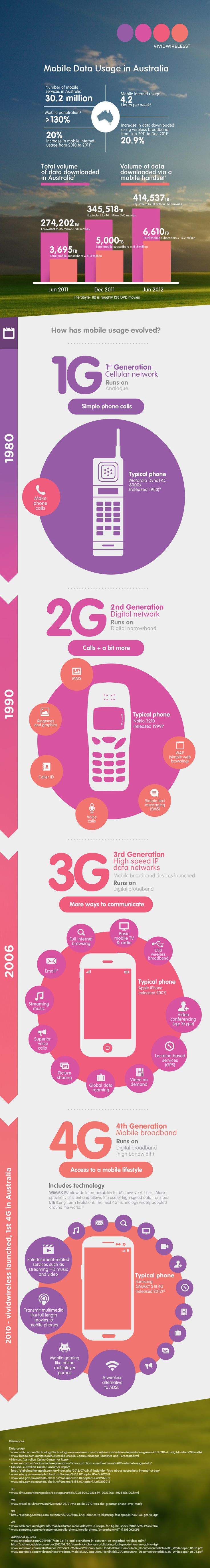 Mobile Data Usage in Australia Infographic | Vividwireless | vividwireless