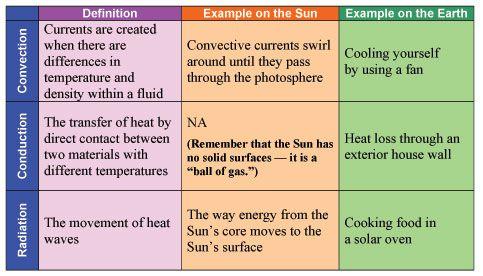 Printables Convection Conduction Radiation Worksheet conduction convection and radiation worksheet imperialdesignstudio evaporation conduction