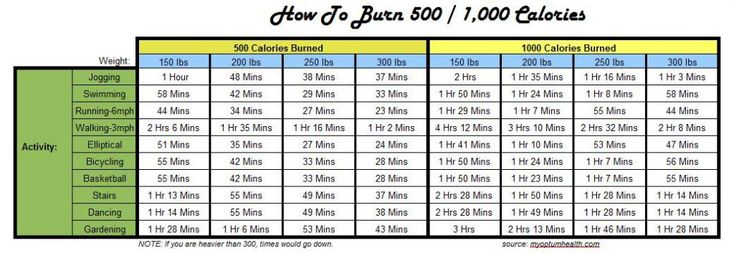 Ever wonder how to burn 500 calories?  Burning 500 calories a day seems to be a common starting exercise goal for individuals.  When I first started working on dieting and exercise, burning 500 calories a day was one of my goals...  but I was REALLY...