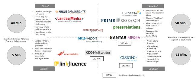 PR-Journal - Branchenreport zum deutschen Medienbeobachtungs- und Monitoring-Markt – Teil 2