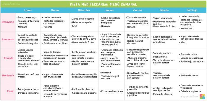Menu saludable dieta mediterranea