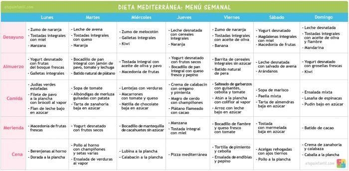 Pin En Dieta Mediterranea