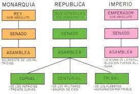 Resultado de imagen de esquema sociedad civilizacion romana