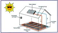 Solar thermal energy storage systems phase change material