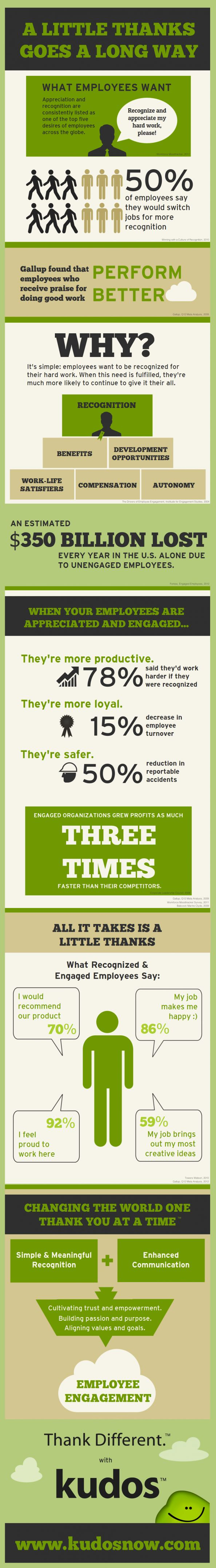 Employers, take a look at this infographic and discover why a little thank you goes a long way with your employees!