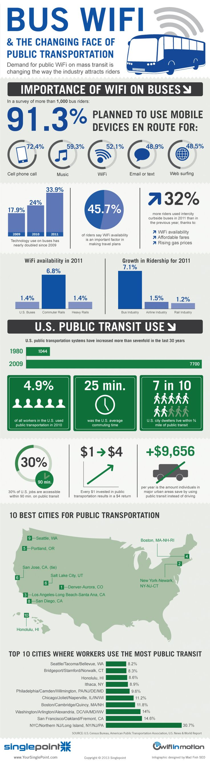 Bus WiFi and the Changing Face of Public Transportation - Internet WiFi for traveling is a must, say most U.S. mass transit riders. This infographic by SinglePoint outlines WiFi use on buses and how it impacts ridership.