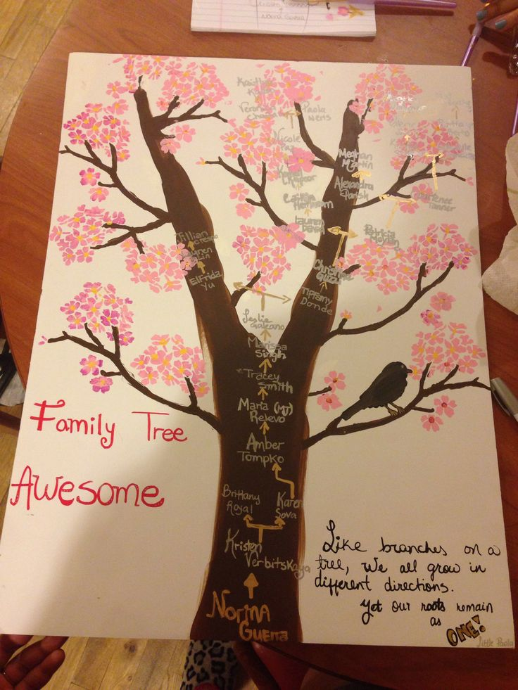 Sorority Family Tree i made for my big. Family tree awesome.
