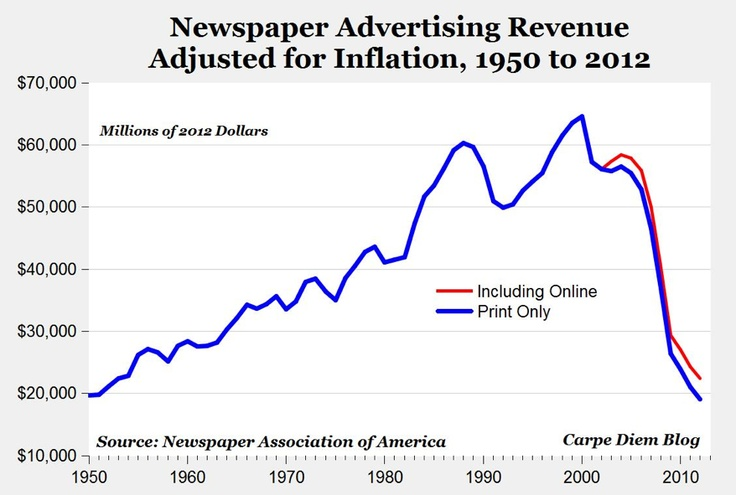 The abyssal drop of newspaper advertising revenue. Guess when the peak year was? When do you think it'll be TV's turn?