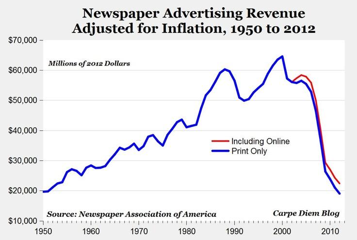 Stijging en - snelle - daling van inkomsten uit advertenties van Amerikaanse dagbladen, gecorrigeerd voor inflatie