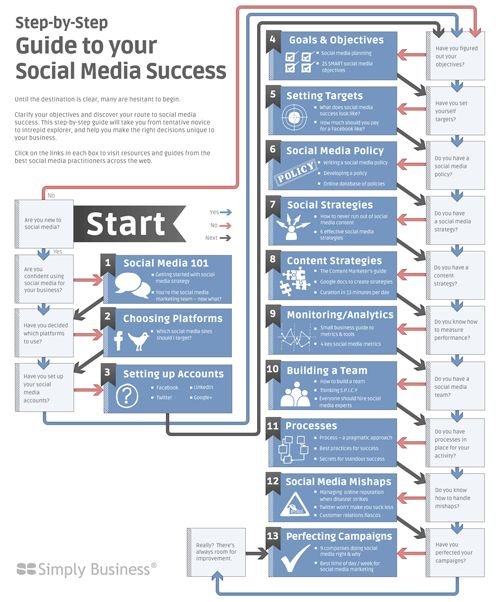 Great checklist for establishing a social media presence or foundation for social media campaigns.: Social Network, Media Success, Step Guide, Guide To, Social Media, Media Campaigns, Media Infographic, Success, Step By Step