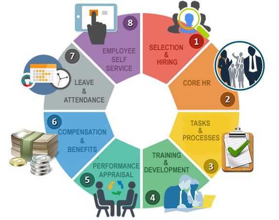 The Global Saas Based Human Resource Hrm Market Is Envisioned To Mark A Cagr Of 10 2 By 2023 According Human Resources Workforce Management Financial News