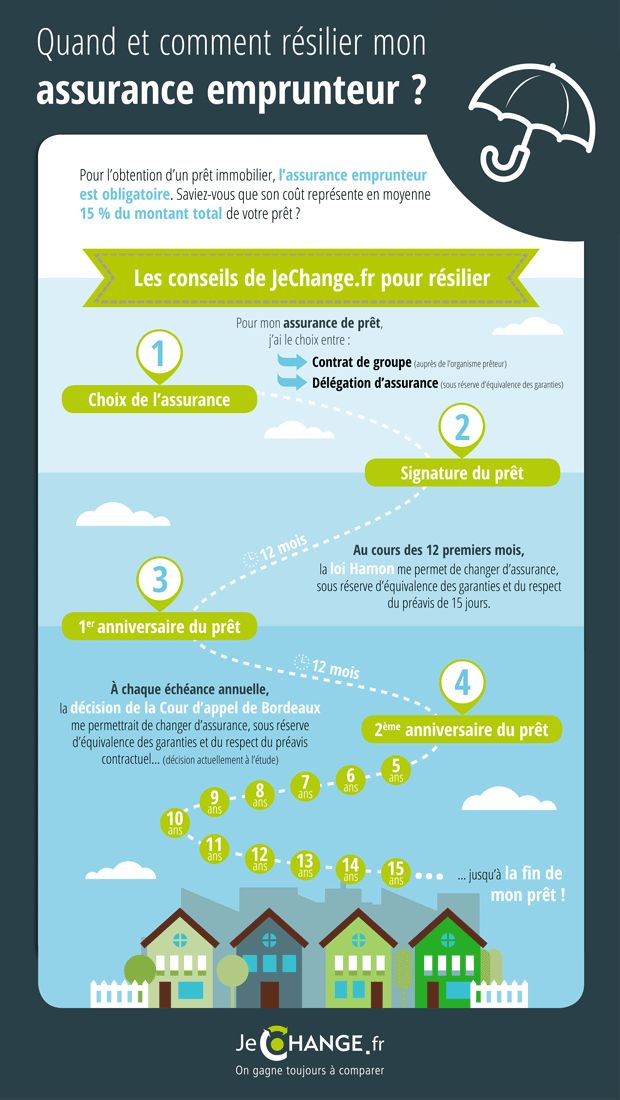33 best fiches pratiques images on Pinterest Infographic, Home