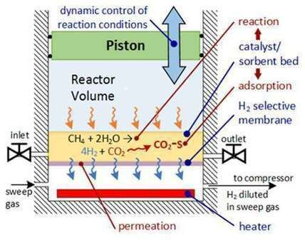 Four-stroke engine cycle produces hydrogen from methane and captures CO2 | Fragments of Science | Scoop.it