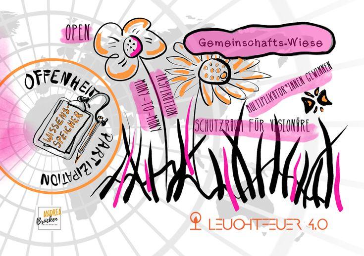 """Die sechste Sketchnote zum Thema """"Offenheit & Partizipation"""" im Leuchtfeuer 4.0 MOOC"""