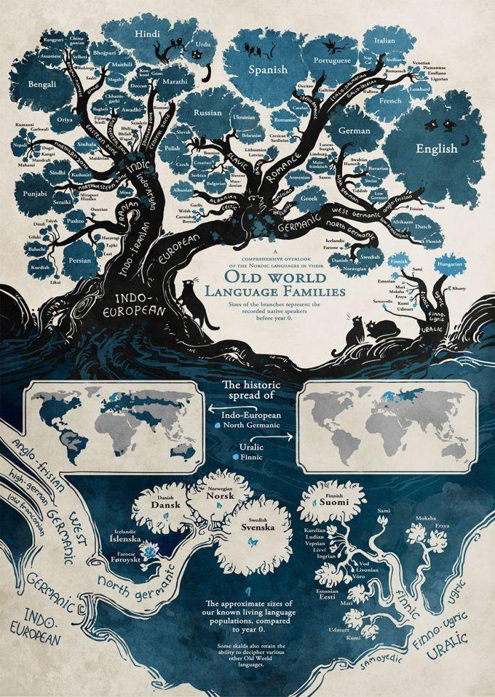 Cet arbre généalogique des langues vivantes prouve que nous sommes tous liés. Fascinant.