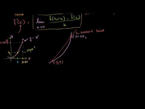 (1) Calculating slope of tangent line using derivative definition | Introduction to derivatives | Khan Academy