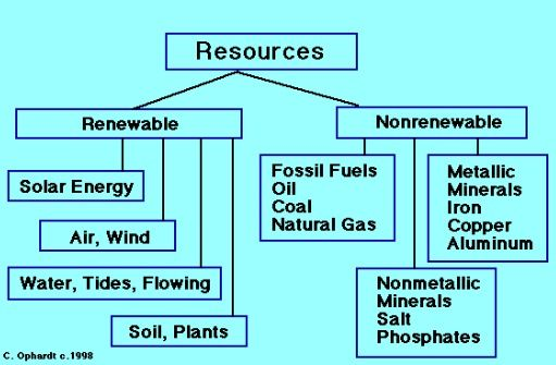 difference b w renewable and nonrenewable resources