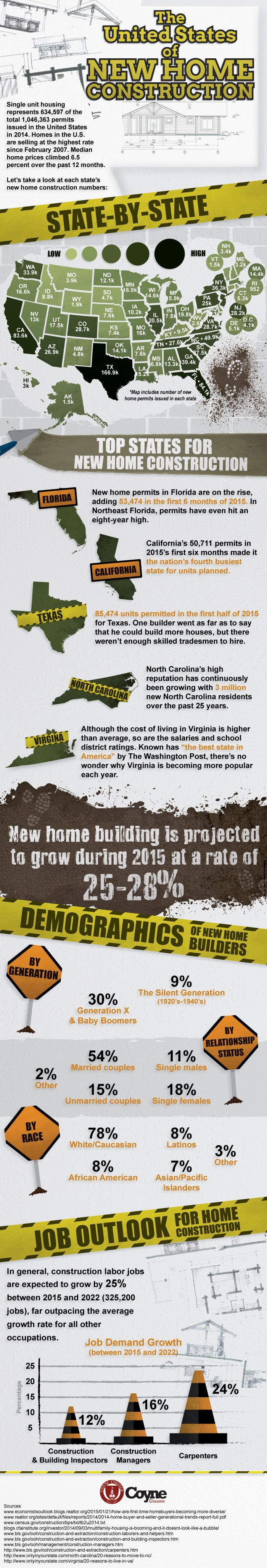 A Guide to New Home Construction | construction2style