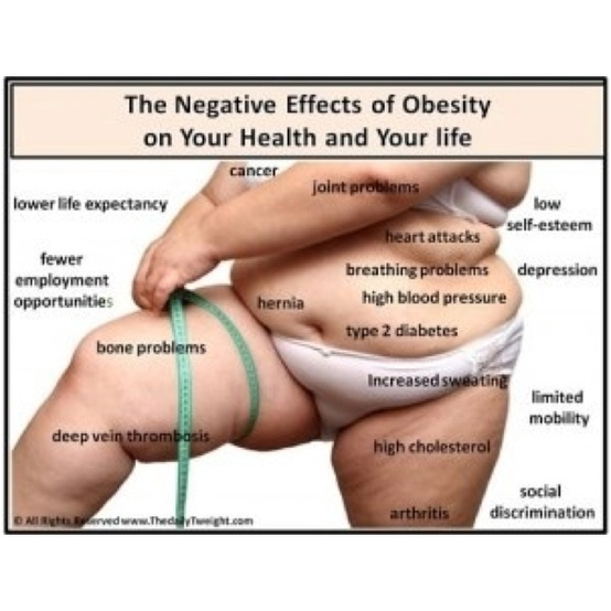 the risks of being obese Being overweight or obese isn't just a cosmetic issue both conditions put your health at risk and can contribute a number of diseases, including diabetes and cancer.