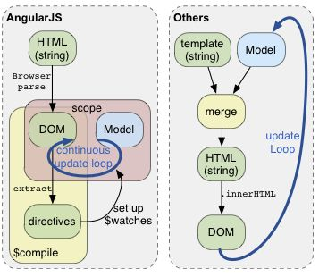 9 best angularjs images on pinterest computer programming angularjs ccuart Image collections