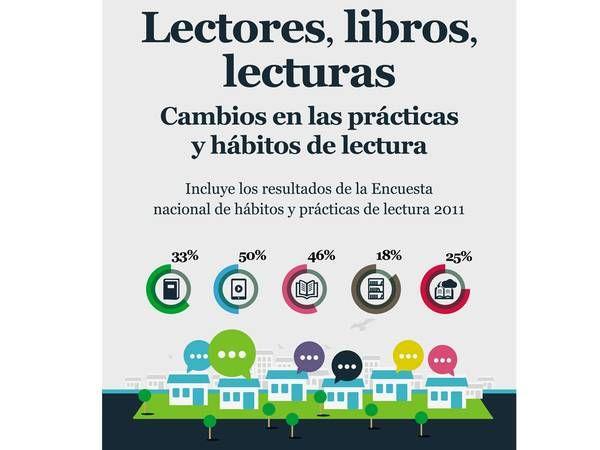 """Descárgate el libro """"Lectores, libros, lecturas. Cambios en las prácticas y hábitos de lectura"""" #animacionlectora"""