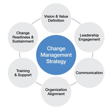 the concept and practice of change management in an organization Organizational change management and management of change managing organizational change will be provide indicators of best practice or.