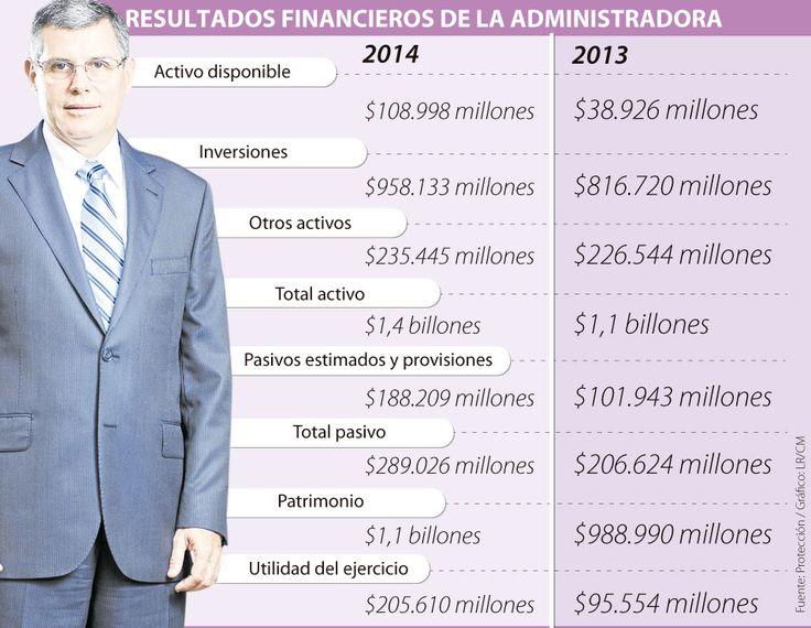 Protección espera tener 300.000 nuevos afiliados en 2015 en pensiones y cesantías