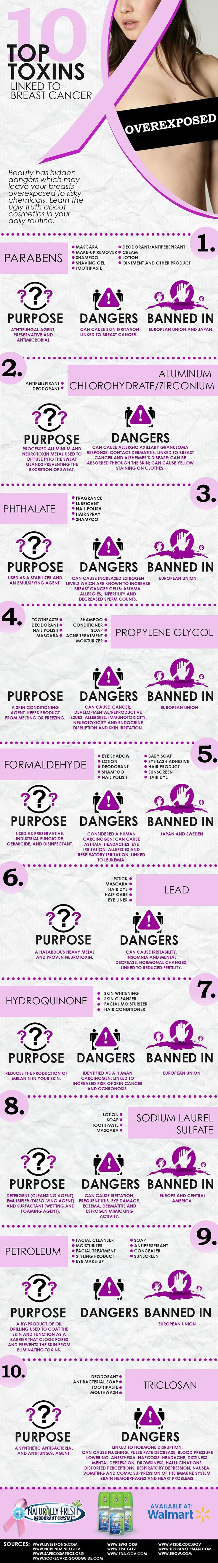 Top 10 Toxins linked to breast cancer. Find out if the cleaning and personal care products you use at home containe any of these cancer causing toxic chemicals www.facebook.com/ToxicFreeWithJennaLee (Best Skin Diet)
