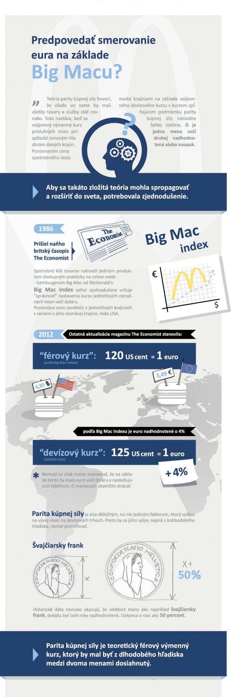 INFOGRAFIKA: Predpovedať smerovanie eura na základe Big Macu?