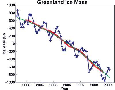 ¿Qué nivel de CO2 destruiría el manto de hielo de Groenlandia?