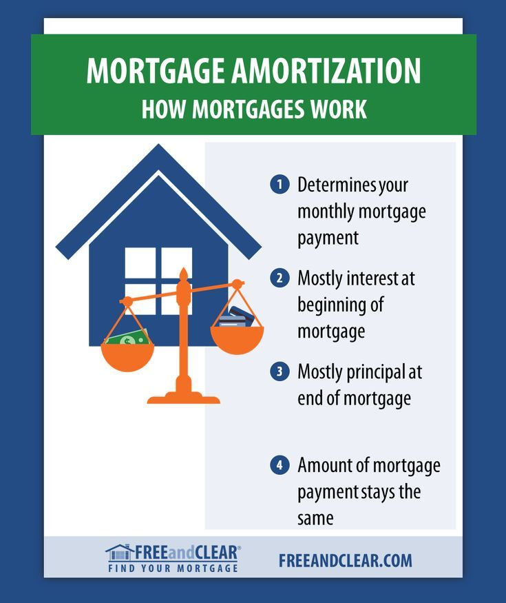 Mortgage amortization is the technical term for how your loan is