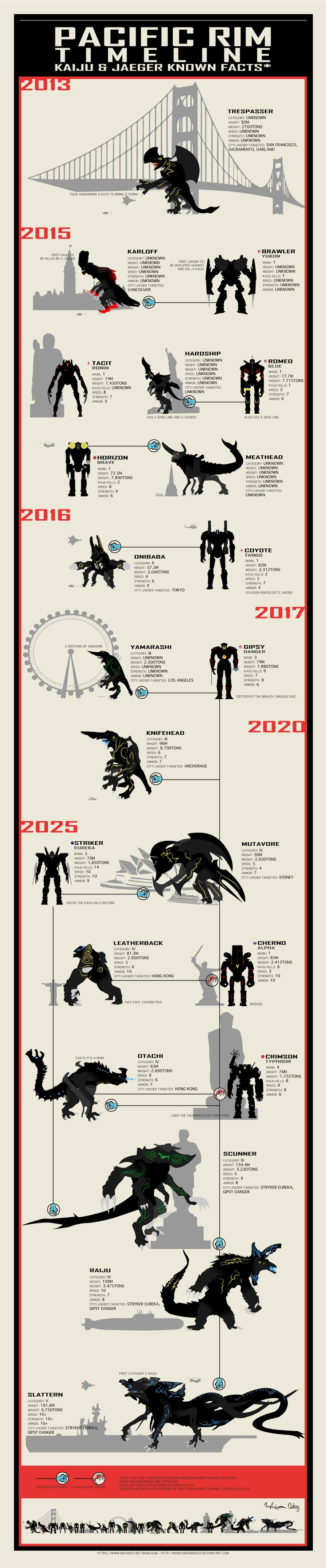 Pacific Rim Infographic by marcusrodrigues on deviantART