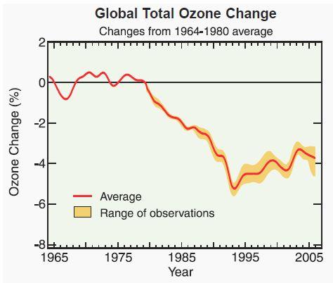 Global Total Ozone Change