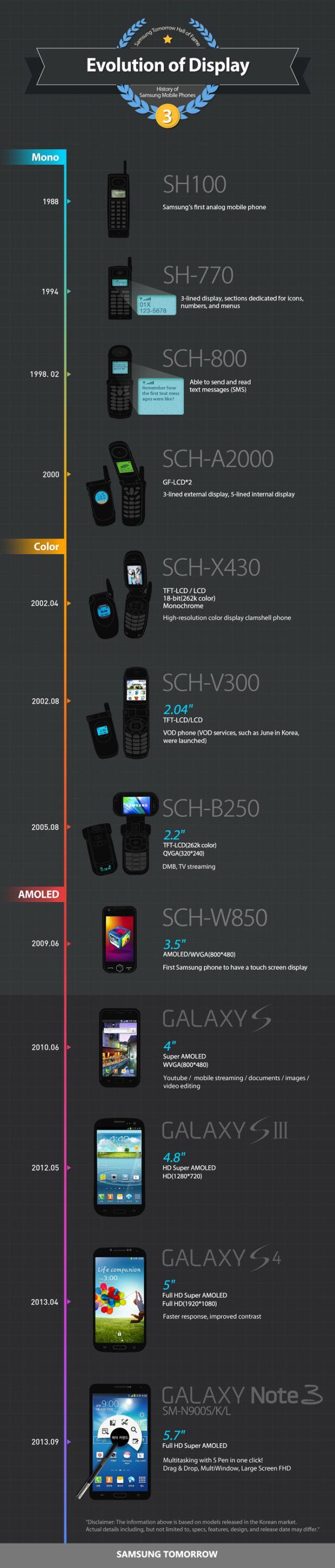Historia de las pantallas de los móviles de Samsung