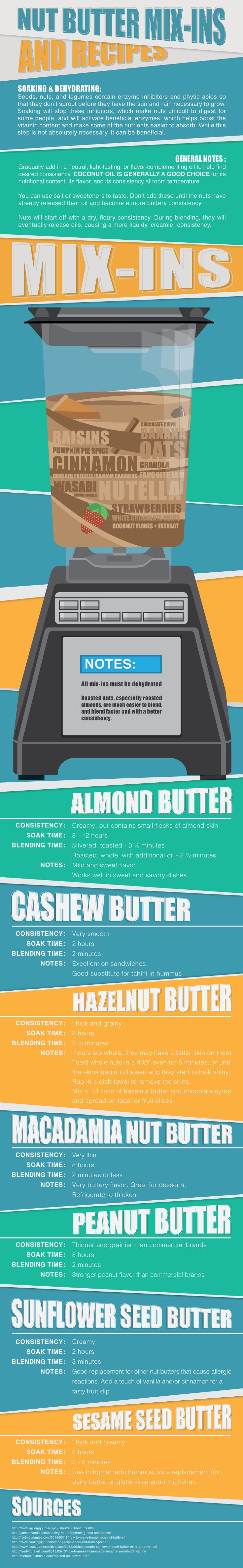 Nut butter is a delicious, simple to make treat. Try one of these nut butter recipes and change it up a mix-in. Get recipes and mix-in ideas here.