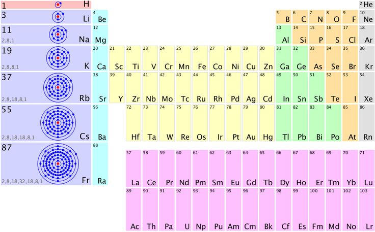 Bohrs Atomic Model