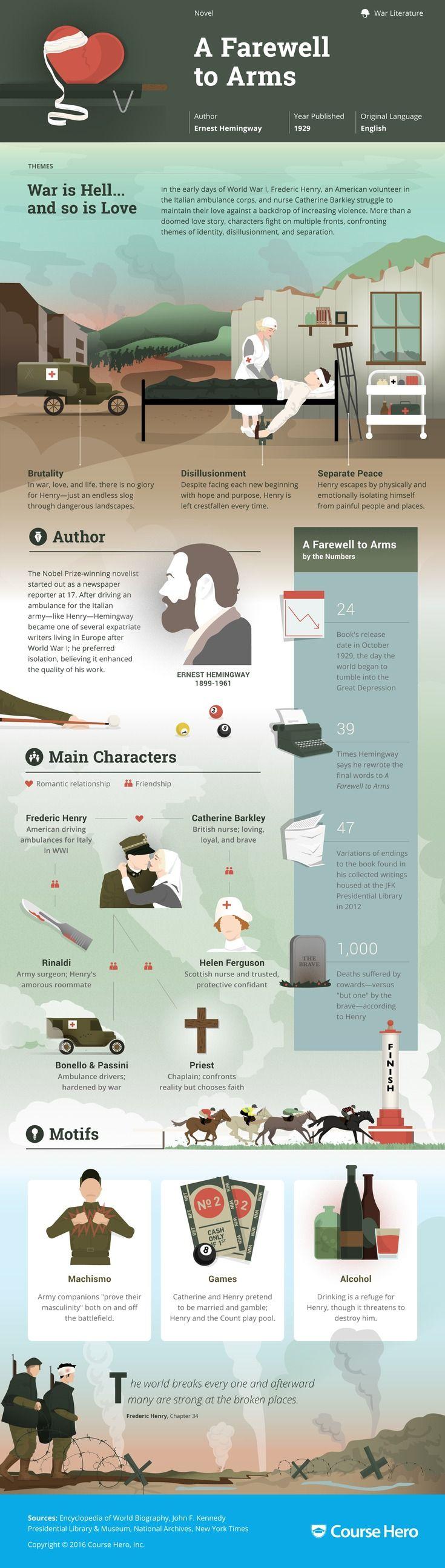 25+ Best Ideas About Hemingway Novels On Pinterest  Ernest Hemingway Short  Stories, Ideas For Short Stories And Short Stories