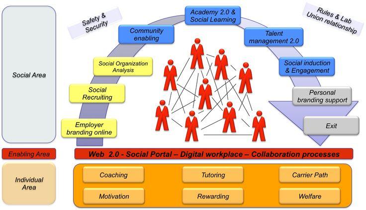 SocialHR cycle